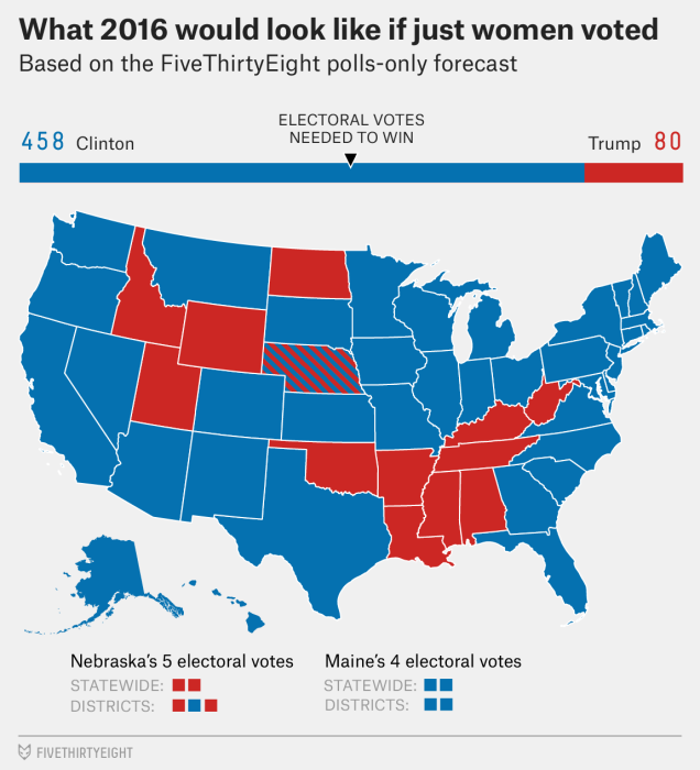 271 state electoral votes are needed to win.